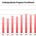 A bar graph showing a steady increase in undergraduate enrollment