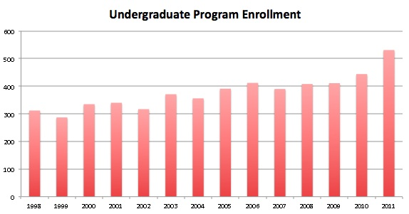 A bar graph showing a steady increase in undergraduate enrollment