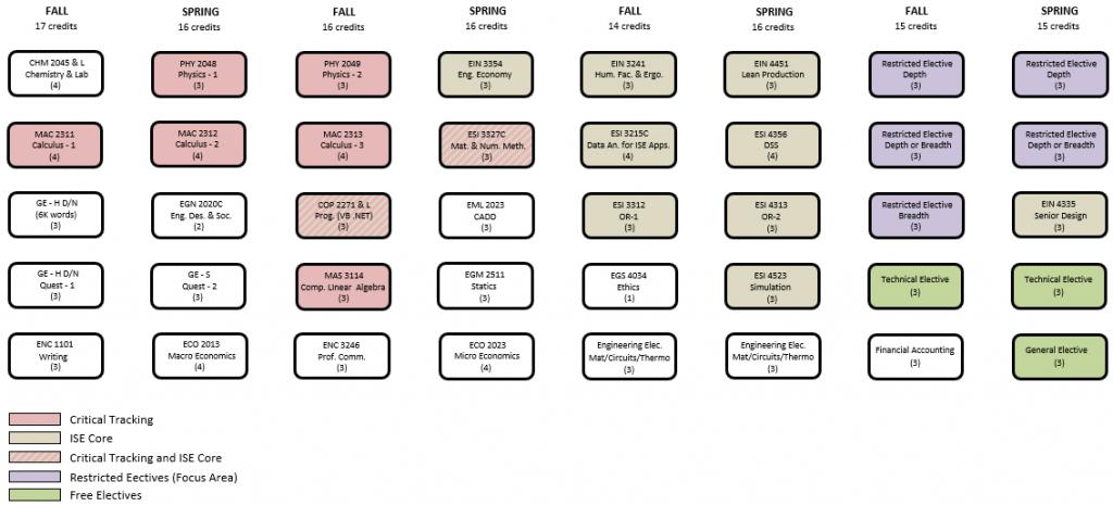 static curriculum map