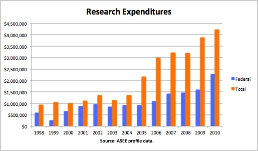Research Expense